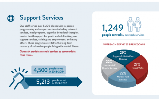 Annual Report Highlights 2019/2020